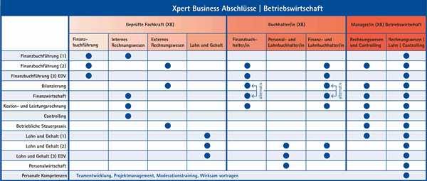 Abschlüsse Xpert Business